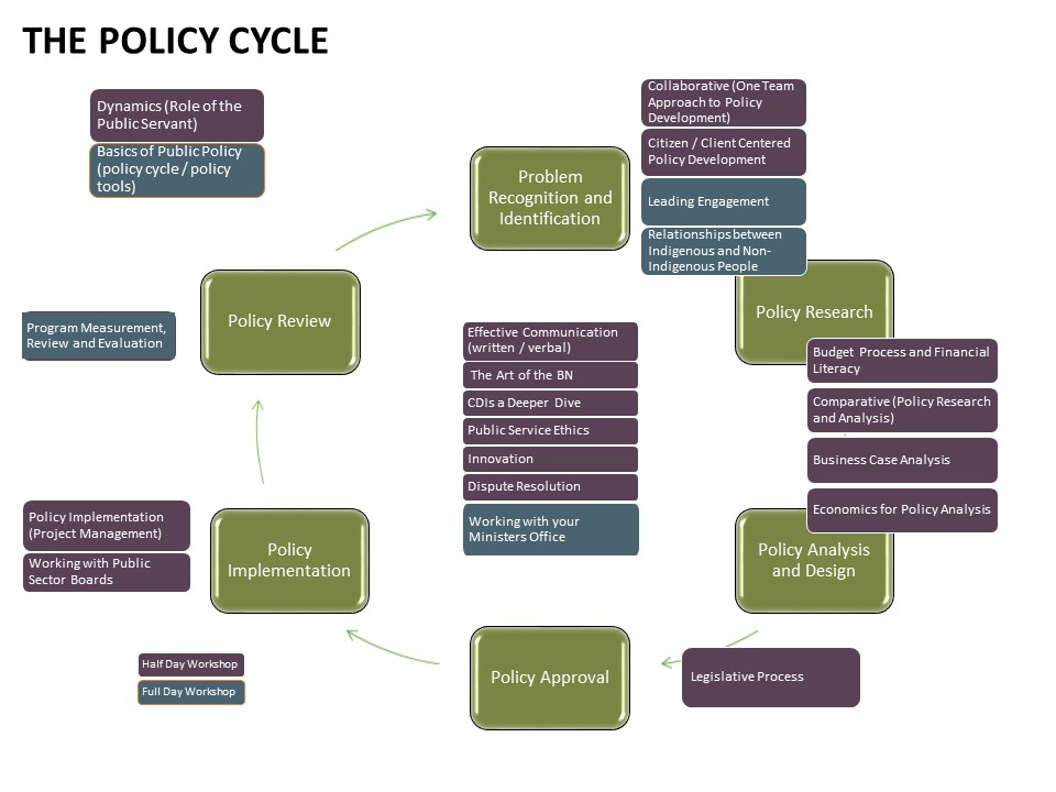 policy making and policy cycles politics essay Essays on policy dynamics than focus on the comparative levels of policy outputs in political systems we decision-making foundation.