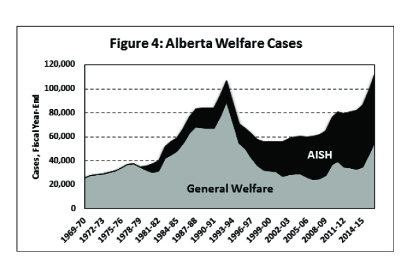 Unintended Consequences: Saskatchewan Assured Income for
